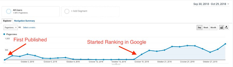 5 Simple SEO Tips To Quickly Increase Your Blog Traffic