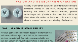 Valium:- The Recommended For The Treatment of Anxiety Disorder